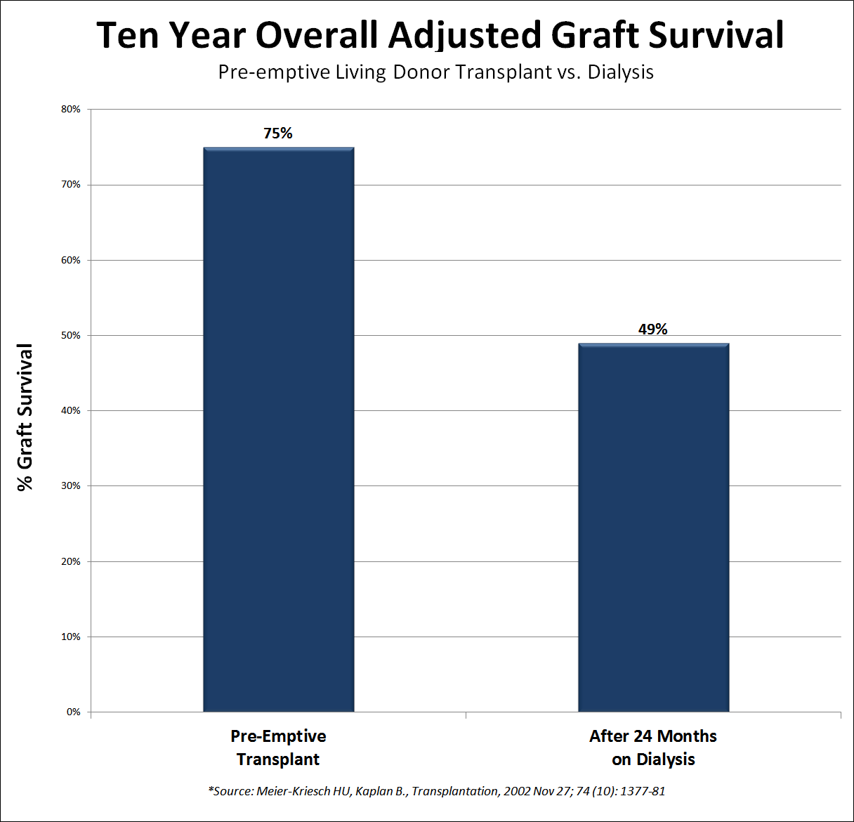 Ten year overall adjusted graft survival - Pre-emptive Living Donor Transplant vs. Dialysis