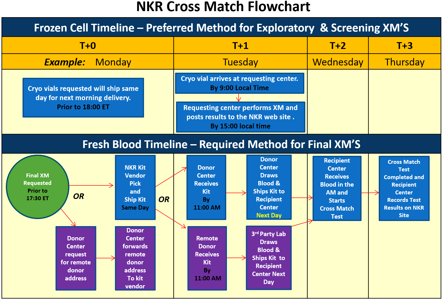 Transplant centers national kidney registry facilitating when using cryo for a screening crossmatch additional nucs may be requested if needed to perform additional tests nvjuhfo Image collections