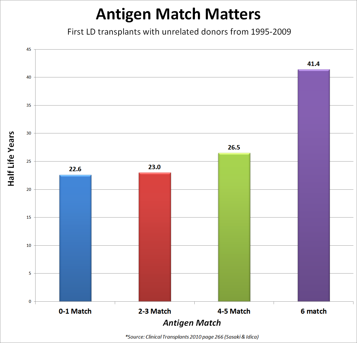 Antigen Match Between Donor and Recipient Matters