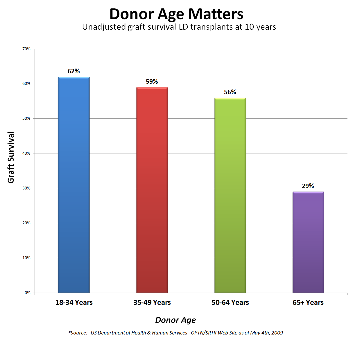 Donor Age Matters