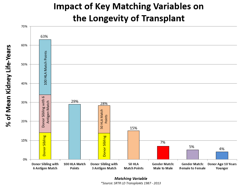 Impact of Key Matching Variables on the Longevity of Transplant