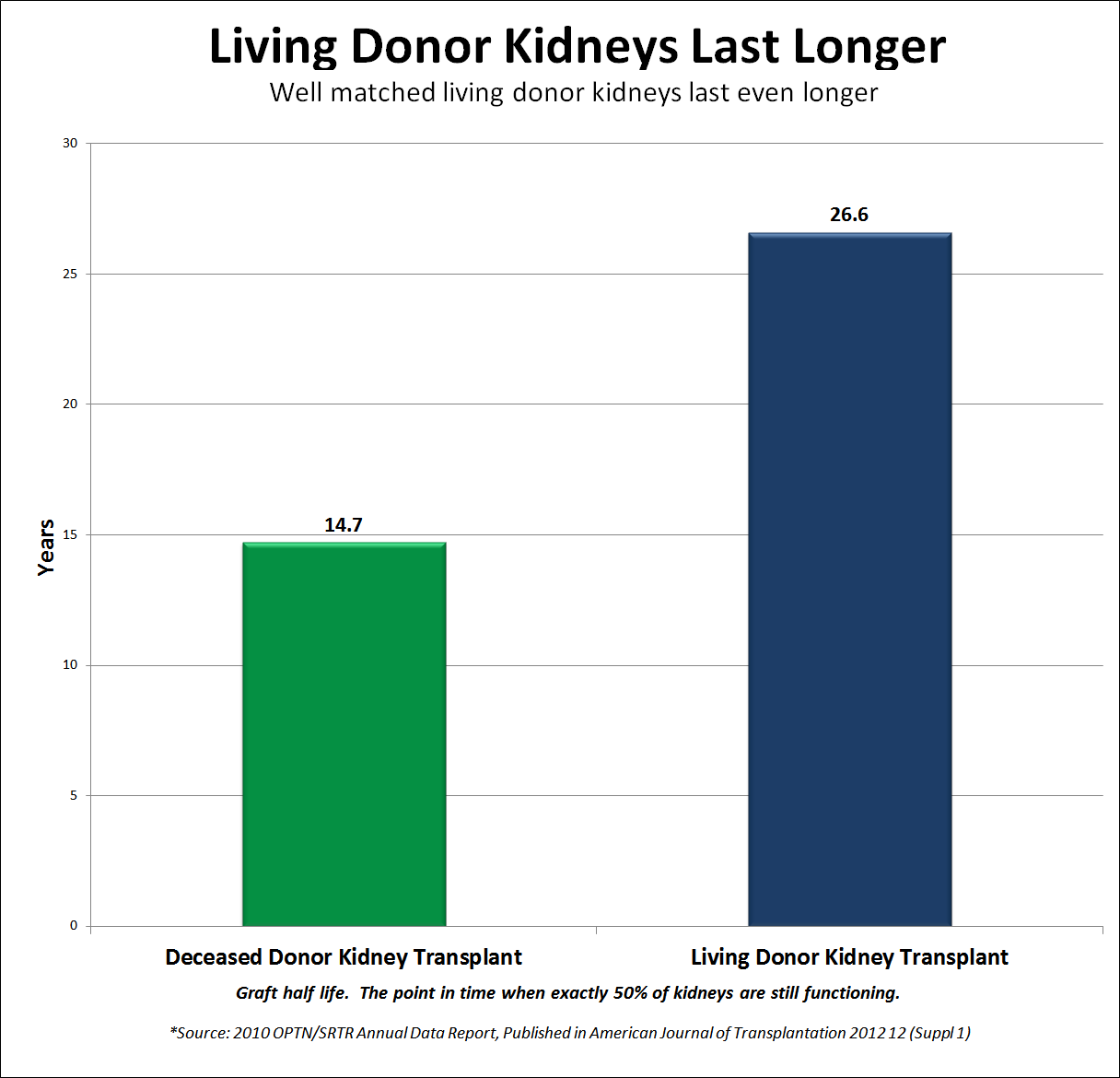 Living Donor Kidneys Last Longer