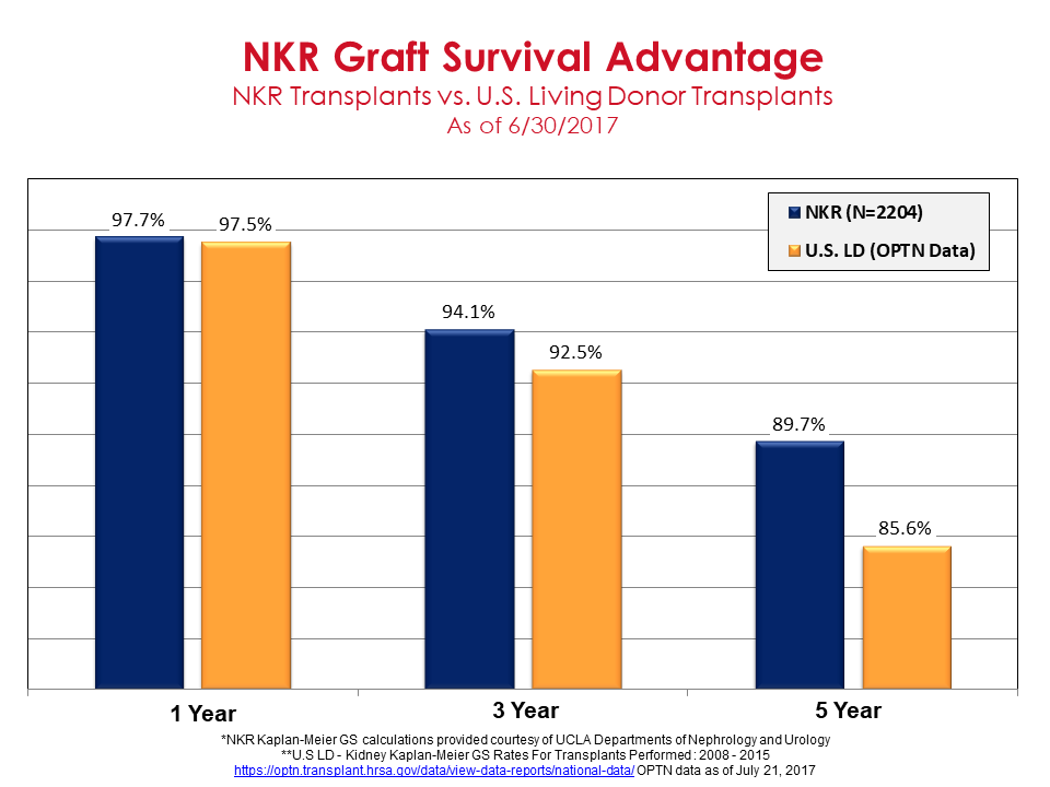 Graft Survival - NKR Transplants vs. U.S. Living Donor Transplants as of 3/19/2014